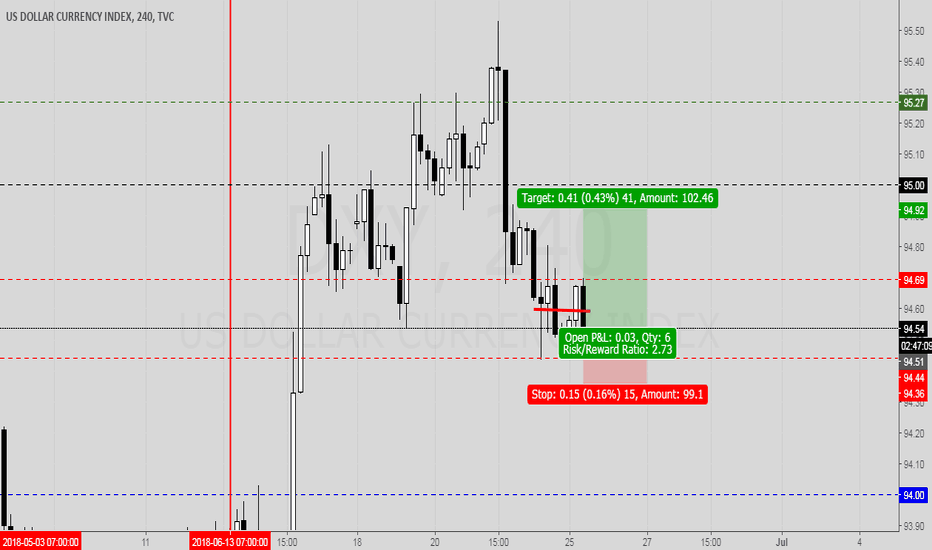 DXY: DXY week 26th of 2018