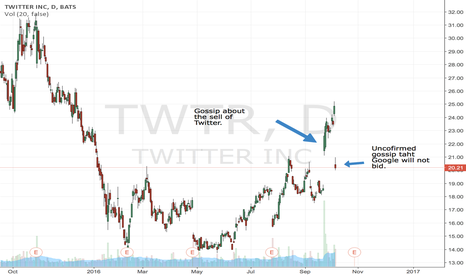 TWTR: maybe a good point to enter the stock and speculate