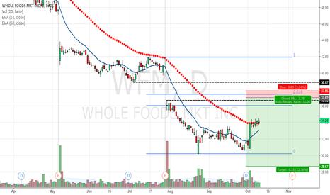 WFM: Wholefoods Bear Call