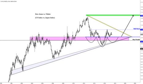 DJY0/JPN225: Dow Jones vs Nikkie