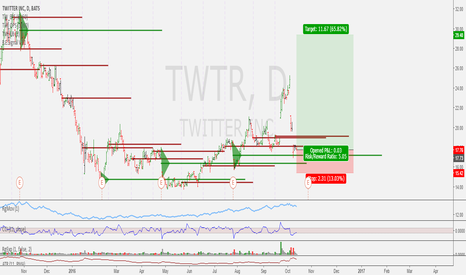 TWTR: Potential Continuation here