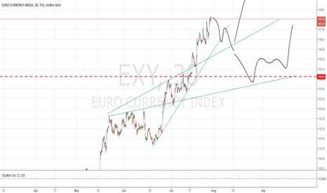 EXY: eur index sell