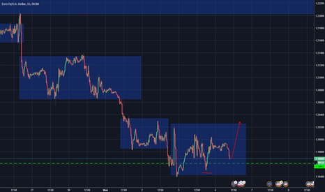 EURUSD: евро доллар