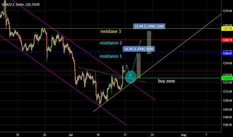 XAUUSD: focus buy gold short term trade