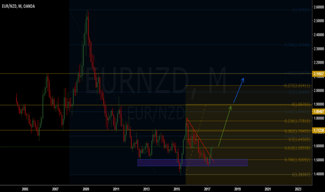 EURNZD: Eur/Nzd long term view