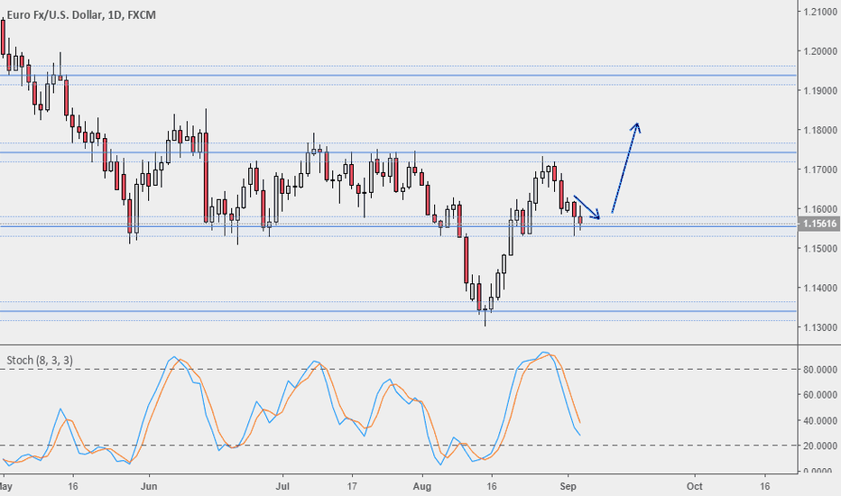 EURUSD: EURUSD D1 Chart Predictionn