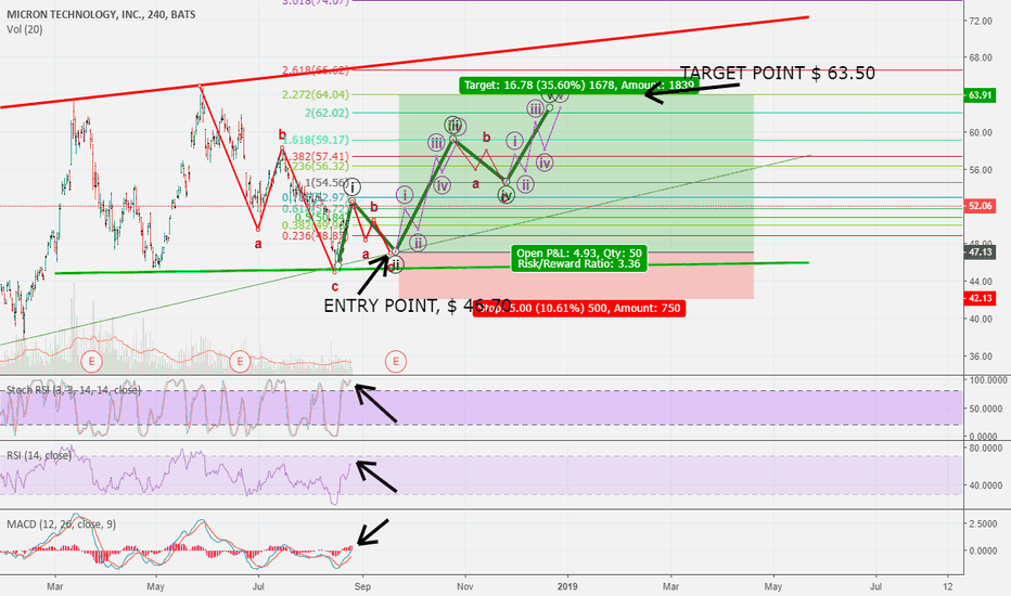 MU: SETTING UP FOR 5 WAVES UP, GOT RETEST THE LOW FIRST