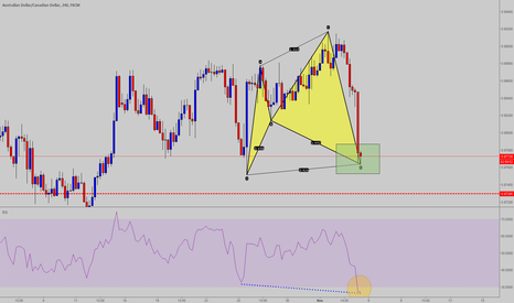 AUDCAD: Cypher completo AUD -CAD  H4