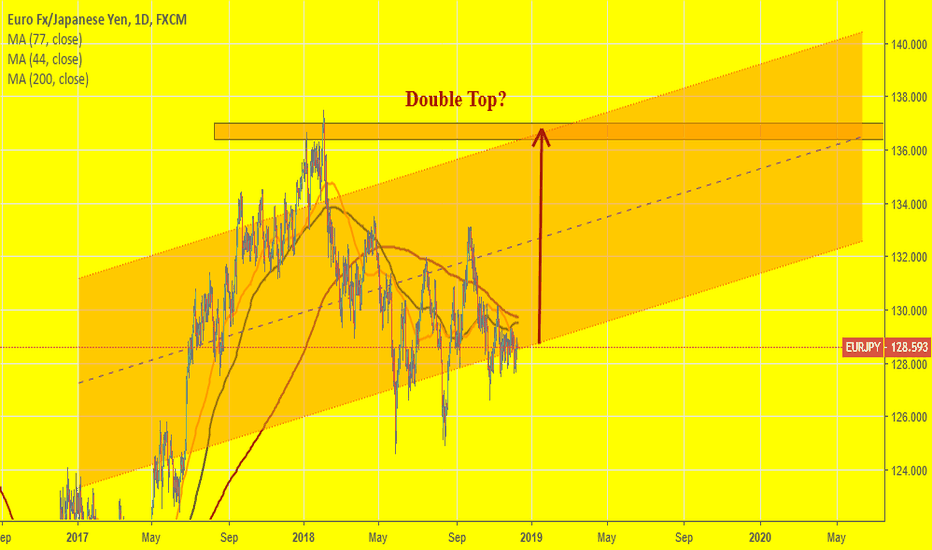 EURJPY: EURJPY: Double top on a parallel channel?
