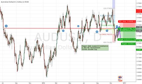 AUDUSD: audusd to go short