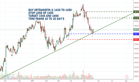 SRTRANSFIN: SHRIRAM TRANSPORT FINANCE