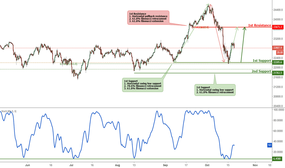 JP225USD: Nikkei approaching support, potential bounce!