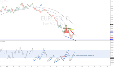 EURUSD: EUR/USD CCI signals to sell