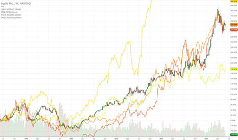 AAPL: momo pair trading