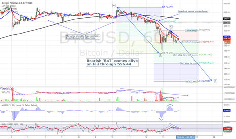 BTCUSD: 1hr Finex - The bearish BoT comes alive!