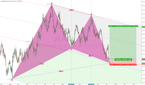 AAV: Gartley Bullish w/ Double bottom