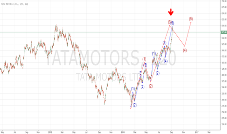 TATAMOTORS: Elliot wave prediction for Tata motors