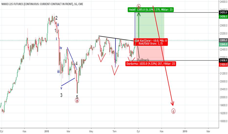 NY1!: Nikke225 Japon Borsası