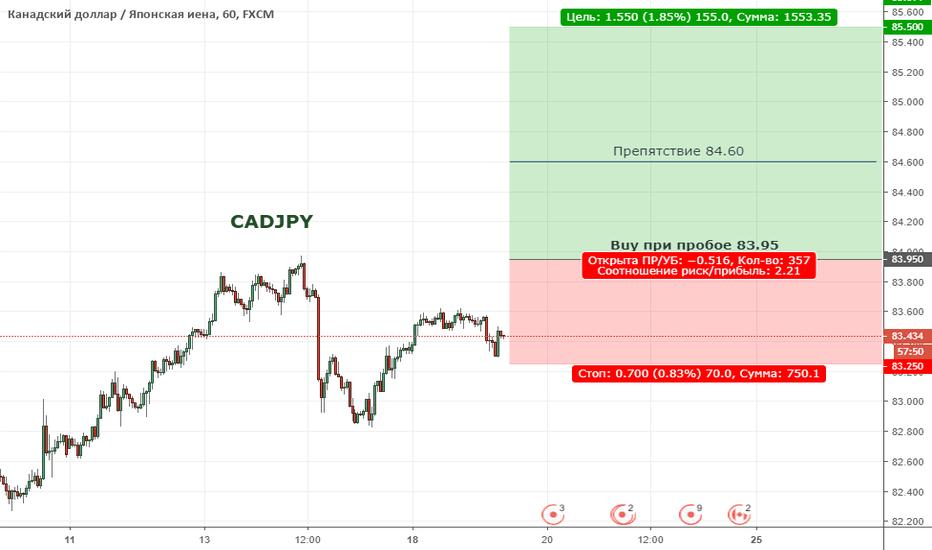 CADJPY:  CADJPY. Цена продолжает находиться в широкой коррекции