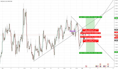 GBPAUD: Wait for break out of triangle