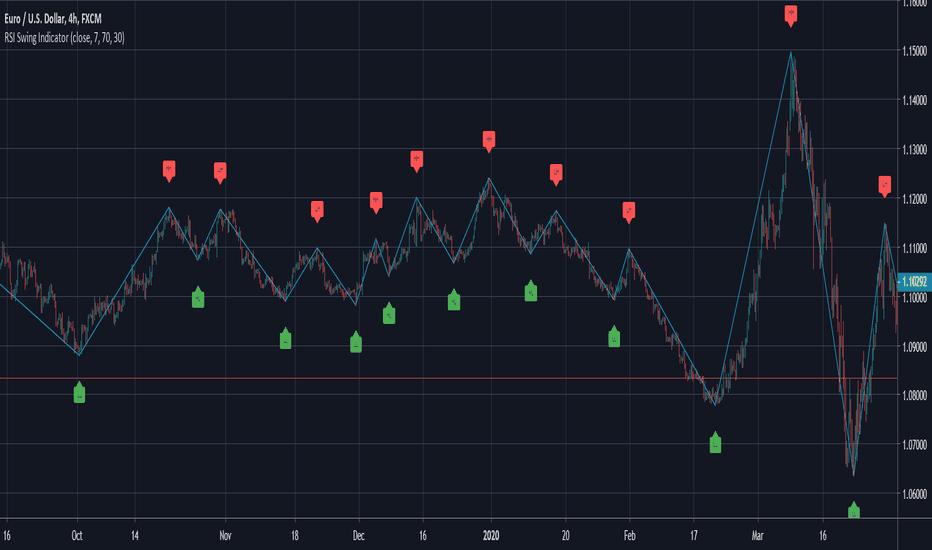 zigzag basic indikator wird irs in der lage sein, jeden krypto-handel zu verfolgen