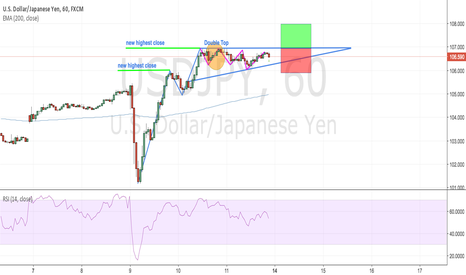 USDJPY: USD/JPY 1hr Flag Pattern