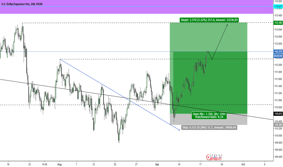 USDJPY: USD/JPY LONG RE-ENTRY OPPORTUNITY