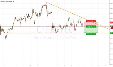 CHFJPY: Short term Short on CHFJPY