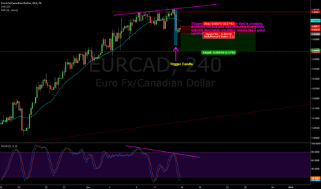 EURCAD: Waiting for my order to be activated