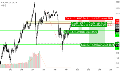 USOIL: just follow the map