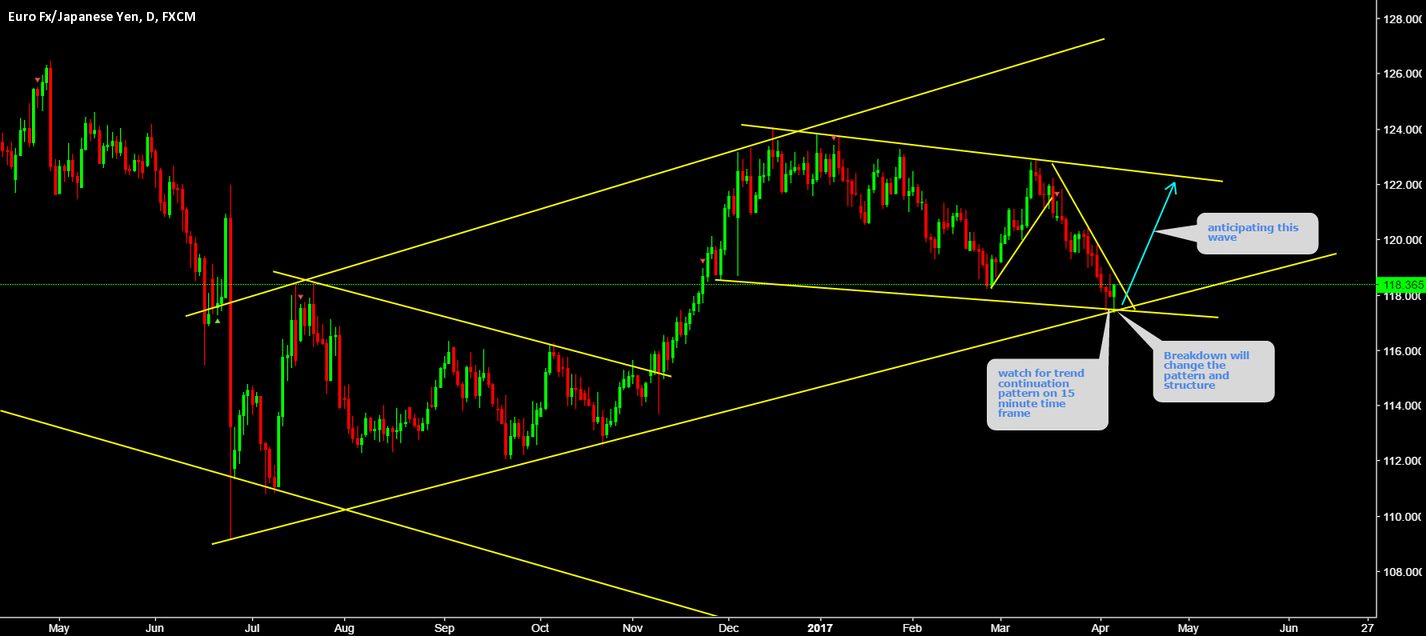 EURJPY Watch for trend continuation pattern on 15 minute.