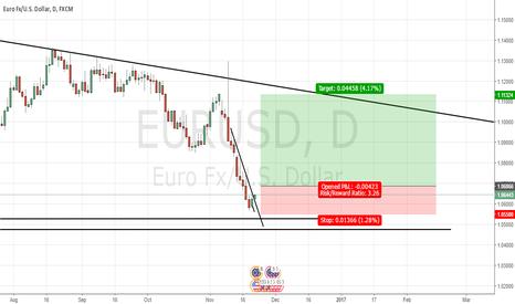 EURUSD: Buy soon