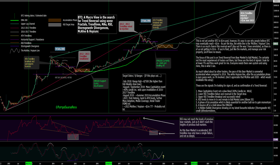 BTCUSD: BTC: A Macro View in the search for Trend Reversal.