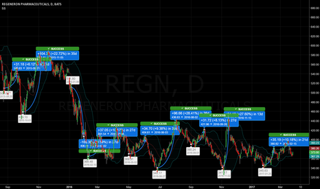 REGN: Regeneron is a volatility lovers dream