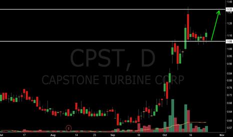 CPST: CPST Long setup