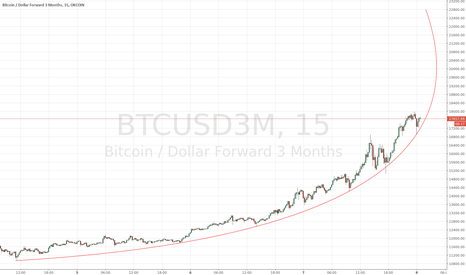 BTCUSD3M: soon time will have to run backwards lol