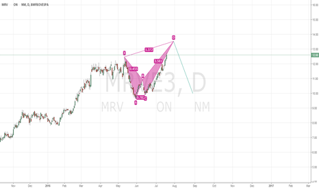 MRVE3: MRVE3 bearish crab setup
