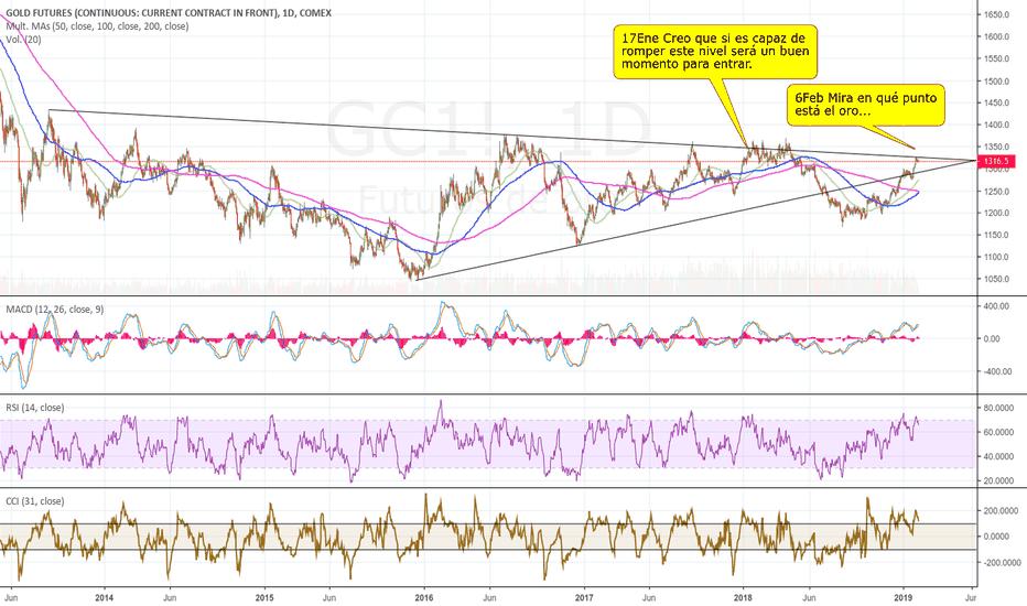 GC1!: El Oro en un punto crítico