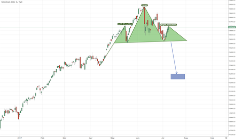 NDX: Another NDX H&S Idea