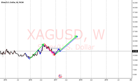 XAGUSD: continuation of the 3rd wave ?