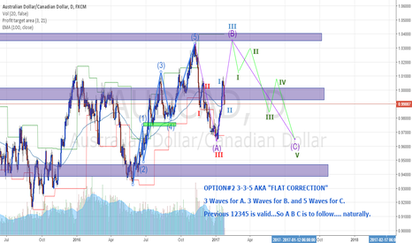 AUDCAD: ACAD 3-3-5 FLAT CORRECTION
