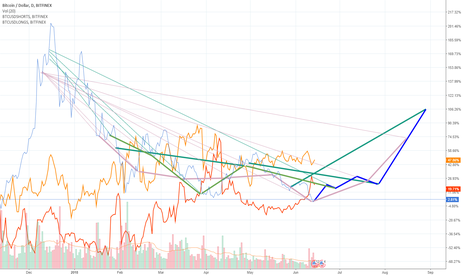BTCUSD: CME & Also CBOE Future Expiry dates are impacting the btc prices