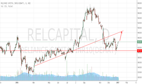 RELCAPITAL: Reliance Capital approaching wedge resistance 480