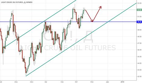 CL1!: Нефть WTI пытается определиться с направлением
