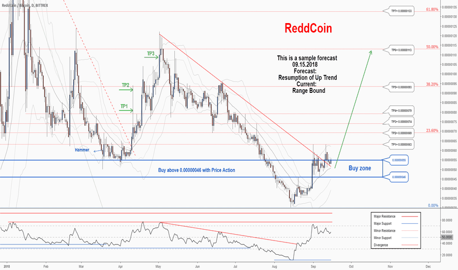 RDDBTC: There is a possibility for the resumption of uptrend in RDDBTC