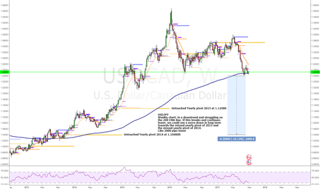 USDCAD: Could we see the USDJPY falling 2000 pips lower on the long term