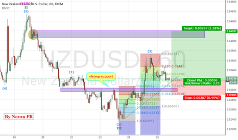 NZDUSD: NZDUSD potentially bullish