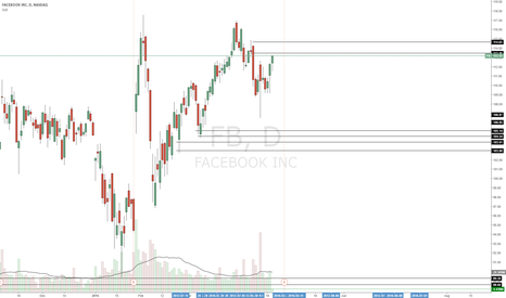 FB: Short level closest but very strong stock and hard to short