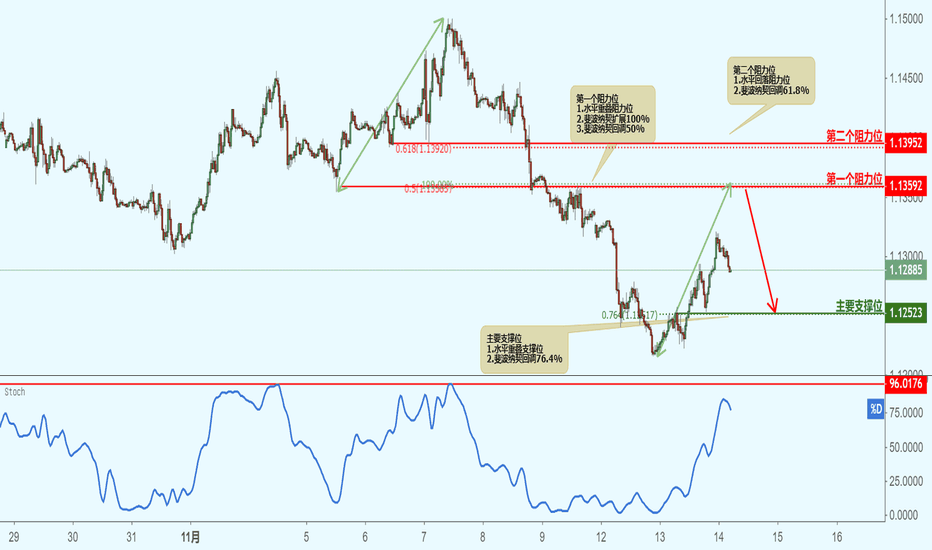 EURUSD: EURUSD 欧元兑美元(30分钟图)-接近阻力位,下跌!