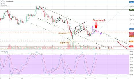 BTCUSD: Bitcoin on an important crossraod
